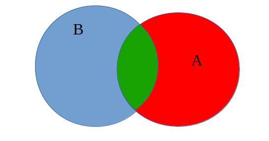 Algum A é B