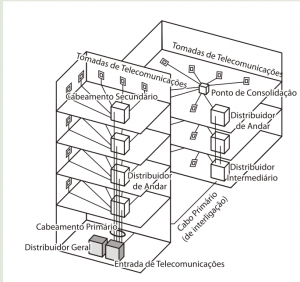 Backbone de edifício e Campus