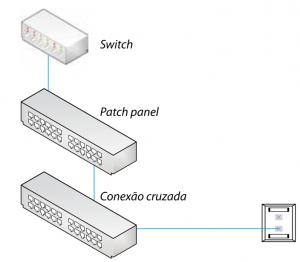 Cross-Connect ou Conexão Cruzada