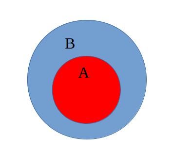 Todo A é B