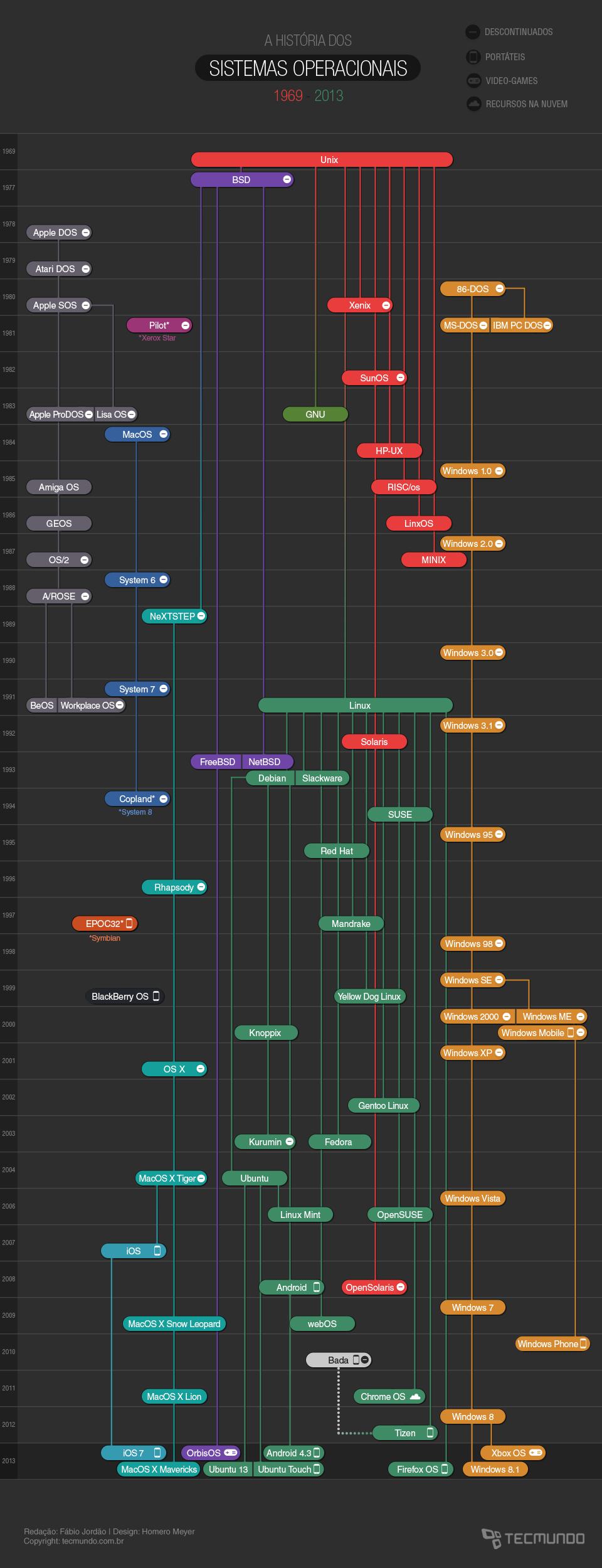 Infográfico dos Sistemas Operacionais