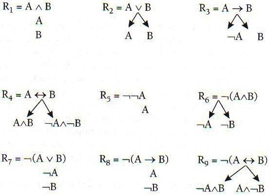 Regas de inferência tableaux
