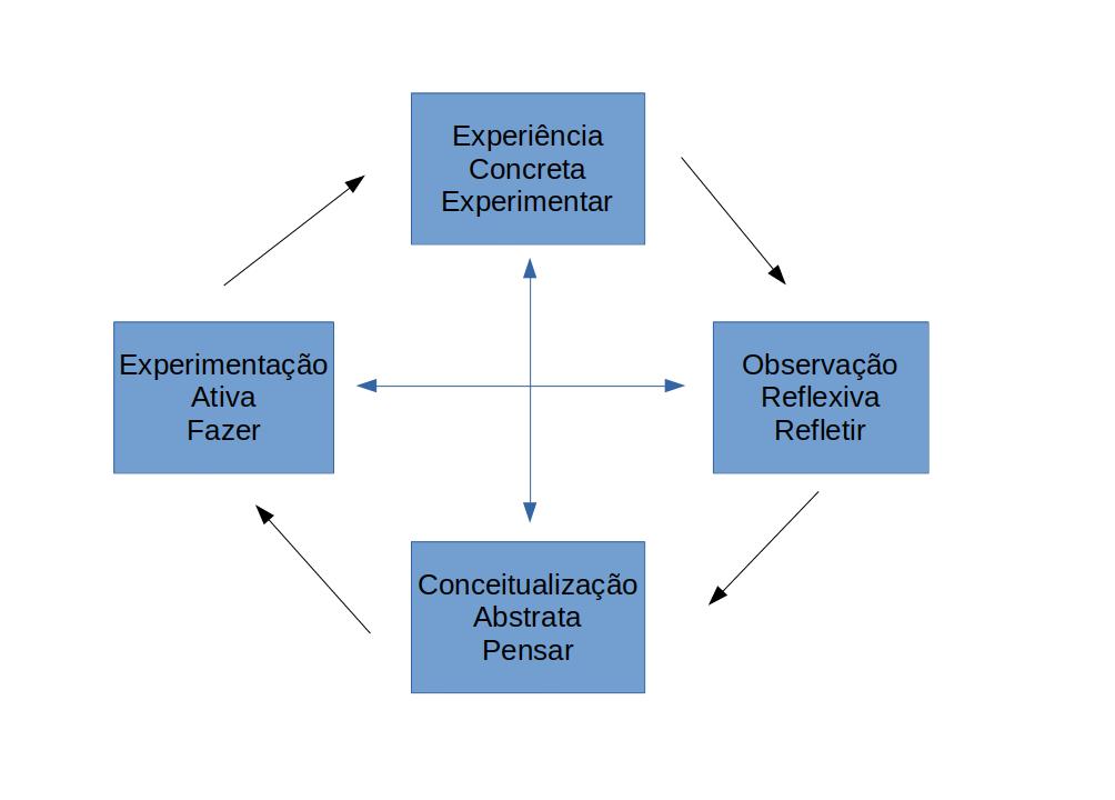 Ciclo de Aprendizagem Experiencial de Kolb