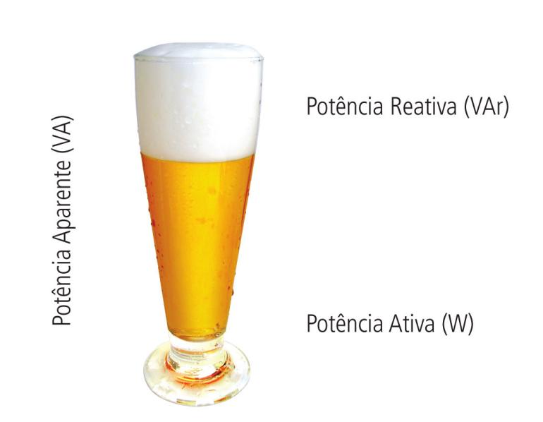 Analogia das potências com o copo de cerveja
