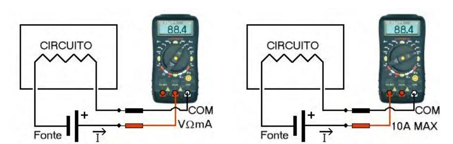 Ilustração de medidas de corrente elétrica: valores moderados (esq.) e valores elevados (dir.)