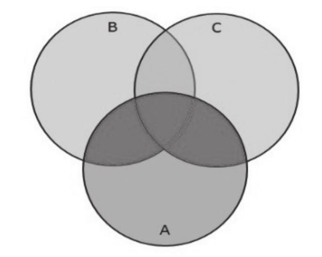 Conjuntos A, B e C.