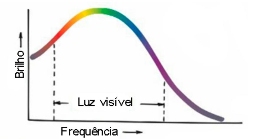 A curva de radiação da luz solar