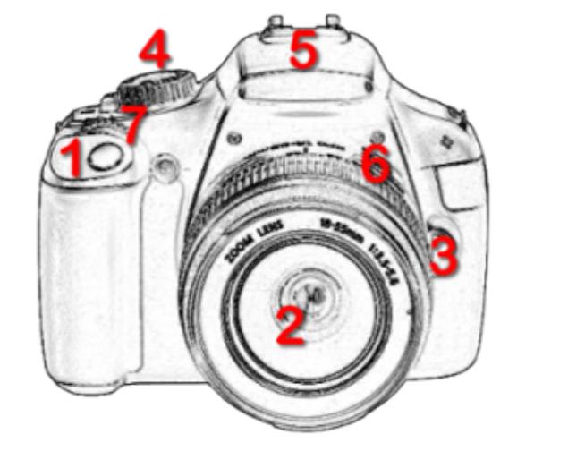 Câmera fotografica DSLR – visão frontal