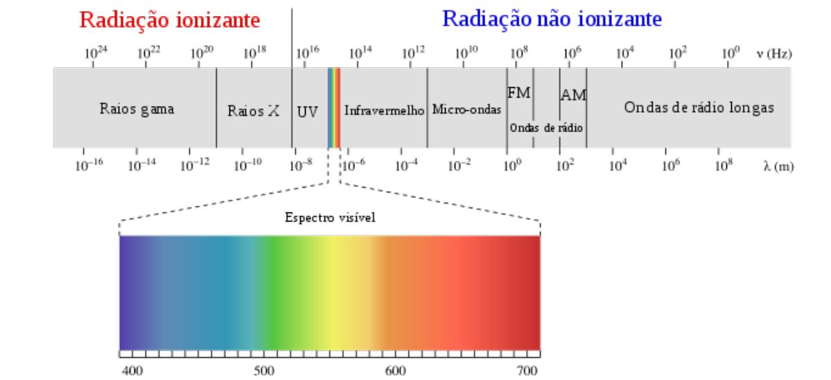 Espectro eletromagnético e espectro visível
