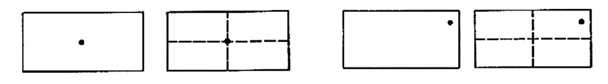 Exemplo de um ponto no centro geométrico e deslocado para o canto superior direito de um retângulo