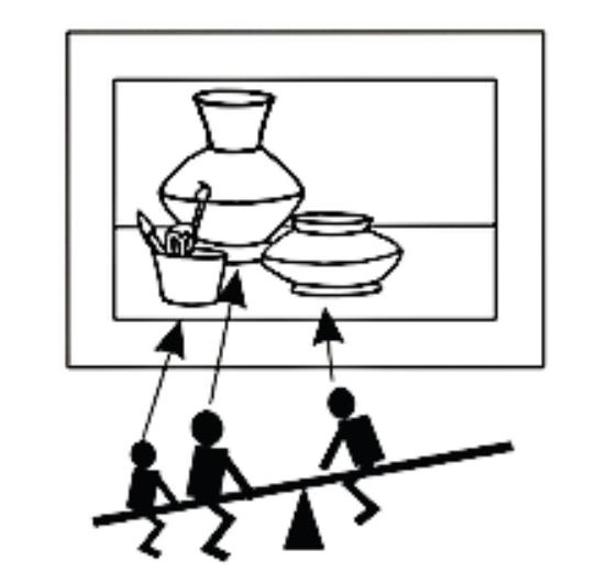 Nesse esquema, os mesmos elementos estão organizados de tal maneira no espaço que prevalece a sensação do desequilíbrio na composição