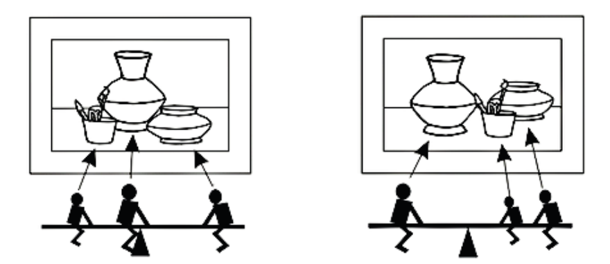 Nos dois esquemas abaixo, vemos os mesmos elementos organizados de maneiras diferentes no espaço, e ainda mantendo o equilíbrio dos pesos e volumes