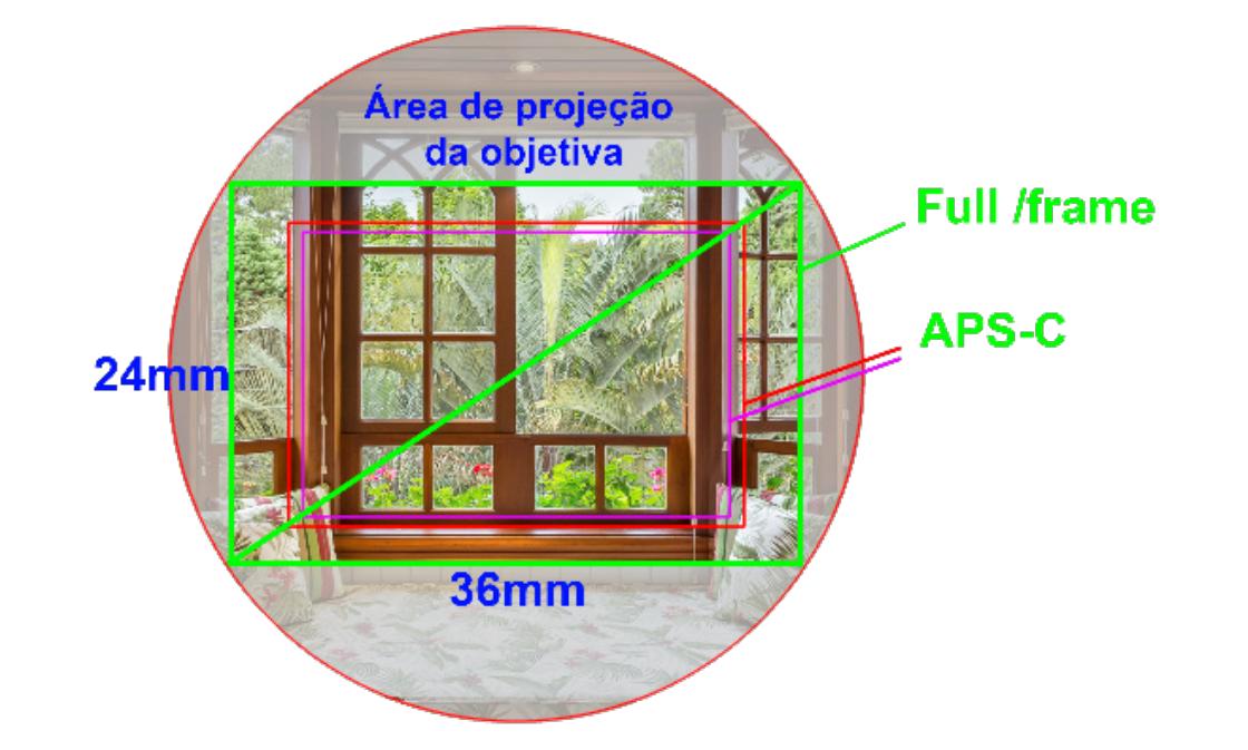 Círculo de projeção da imagem, comparação entre a área do sensor full frame e dos sensores APS-C, mostrando o fator de crop ou fator de corte