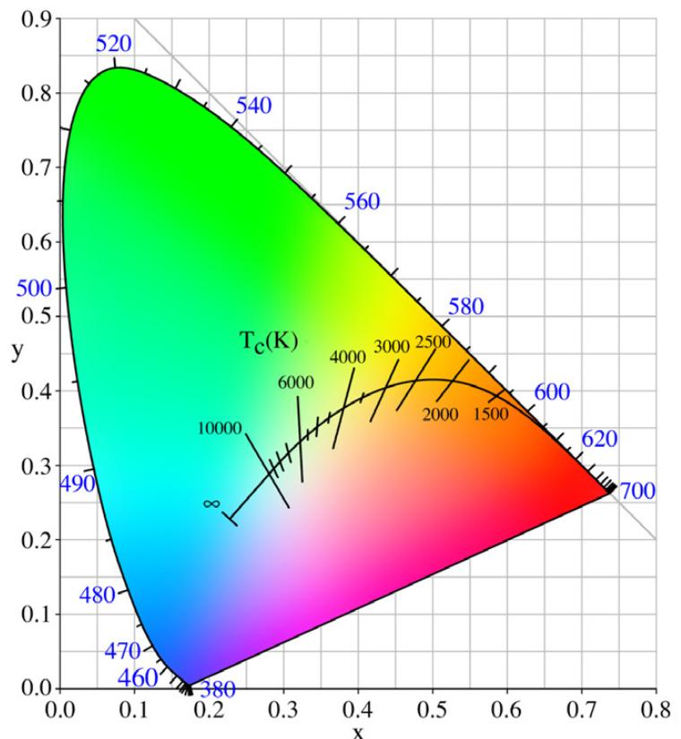 Diagrama de cromaticidade CIE xy 1931