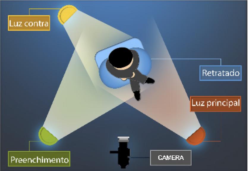 Esquema básico de luz para retrato