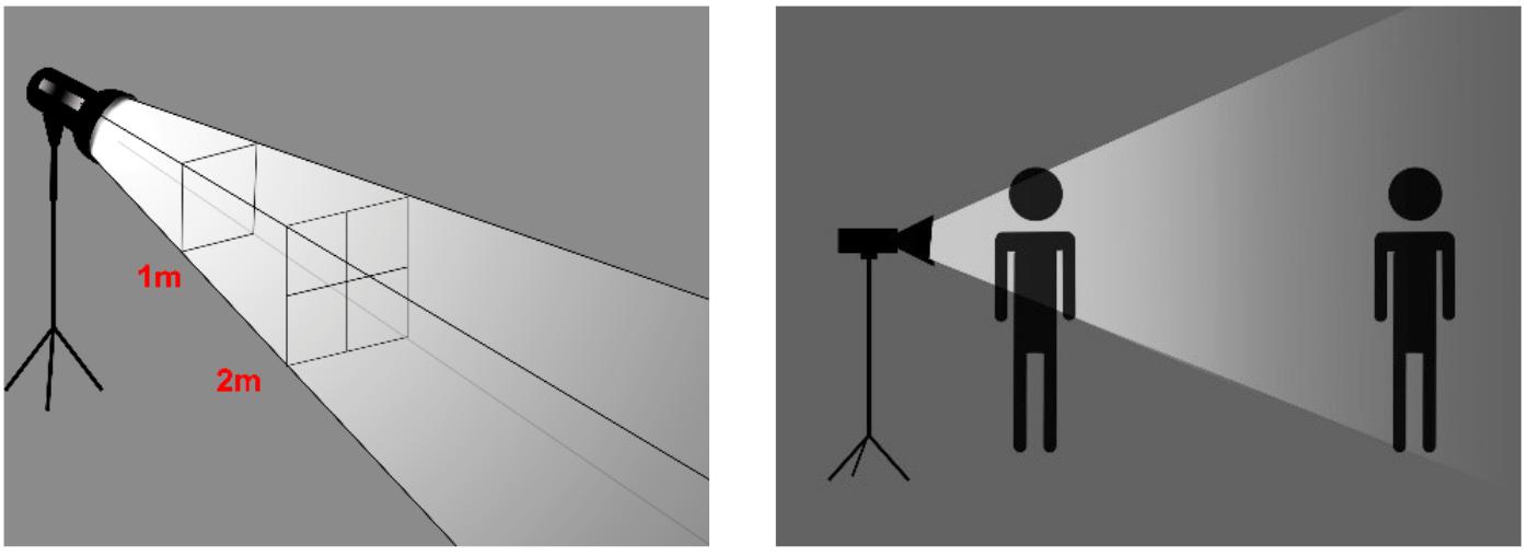 Propagação da luz e diferença de iluminação em função da distância