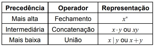 Precedência dos operadores nas expressões regulares
