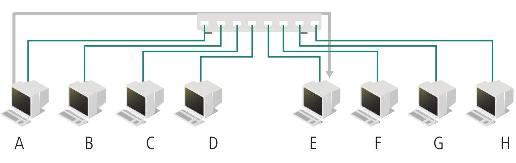 Funcionamento básico de um switch
