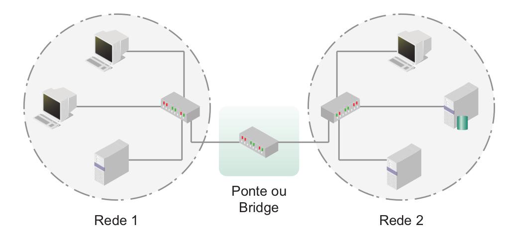 Ponte interligando duas redes com hubs repetidores