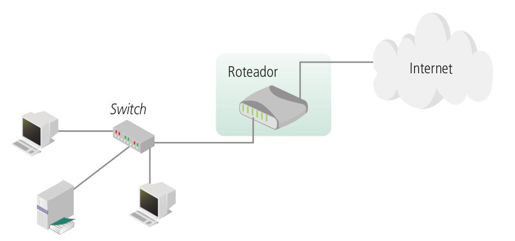 Rede local ligada a um roteador