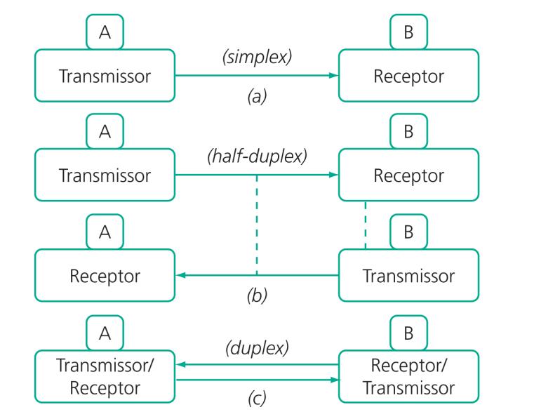 ipos de transmissão de dados