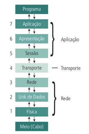 Agrupamento do modelo RM-OSI
