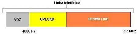 Canais da tecnologia ADSL
