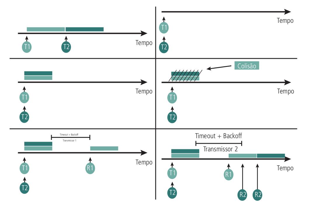 Colisão no protocolo CSMA