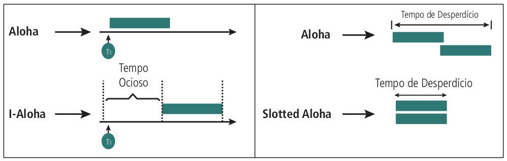Comparação entre os métodos Aloha e Slotted Aloha