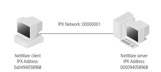 Endereçamento IPX