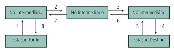Esquema de conexão frame relay