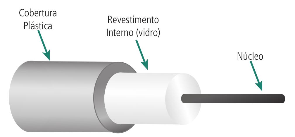 Estrutura de um cabo de fibra óptica