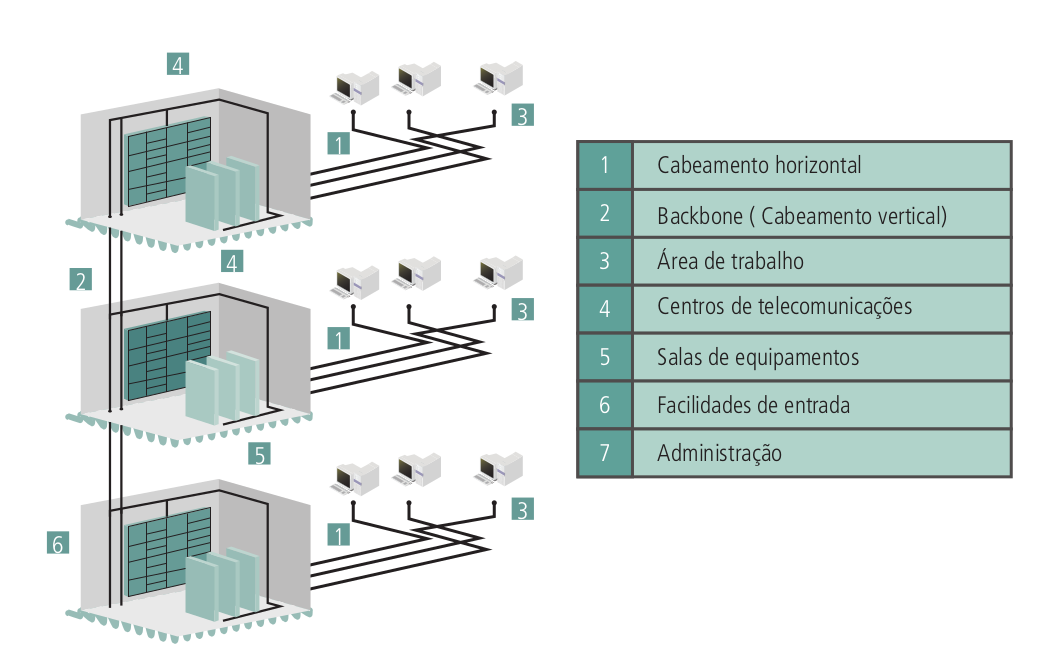 Exemplo de cabeamento estruturado