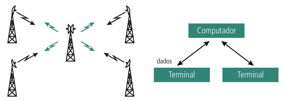 Exemplos do método Aloha