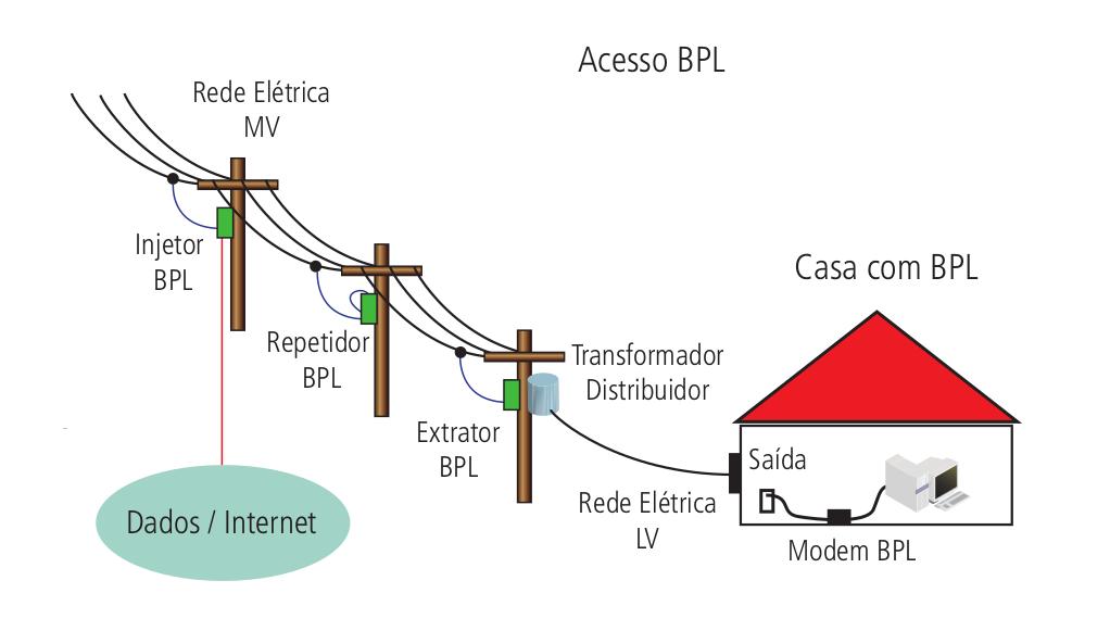 Funcionamento da rede PCC