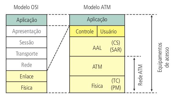 Modelos ATM em camadas