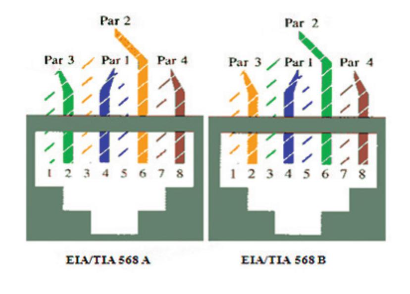 Norma EIA/TIA 568 A e 568 B