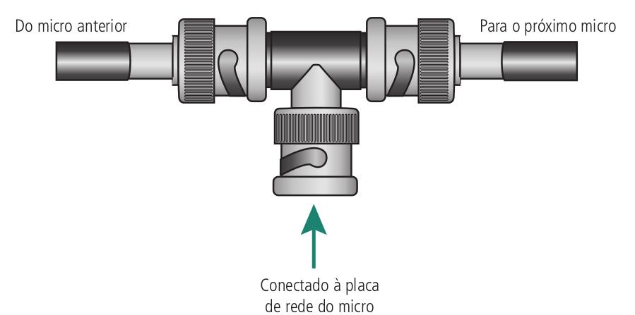 Padrão de conexão de cabos coaxiais nos conectores BNC e na placa de rede