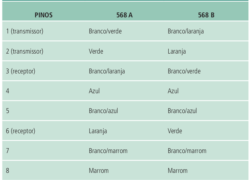 Padrões EIA/TIA 568 A e 568 B