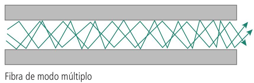 Propagação da luz na fibra multimodo de índice degrau