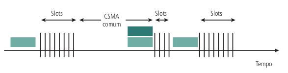 Protocolo CSMA/CA