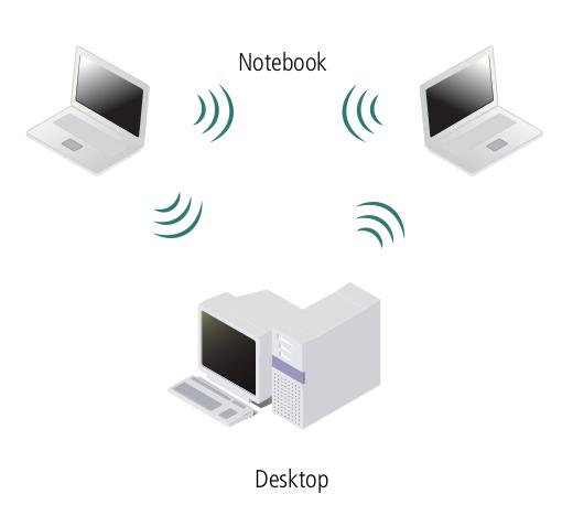 Rede wireless modo ad-hoc