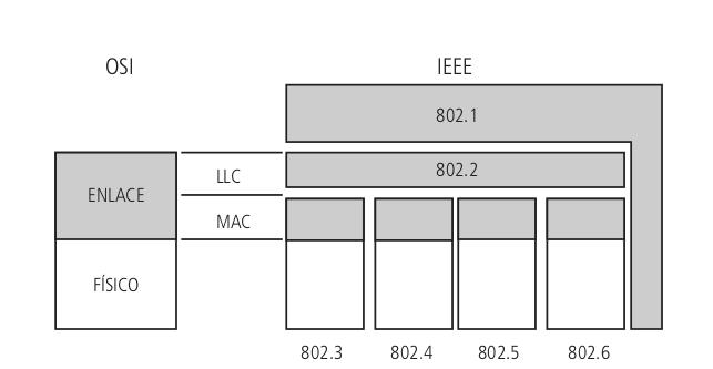 Relação entre os padrões IEEE 802 e o RM-OSI