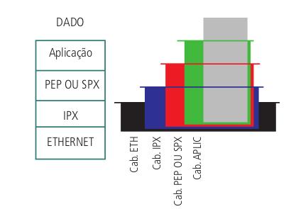 Sequência de encapsulamento do protocolo IPX/SPX