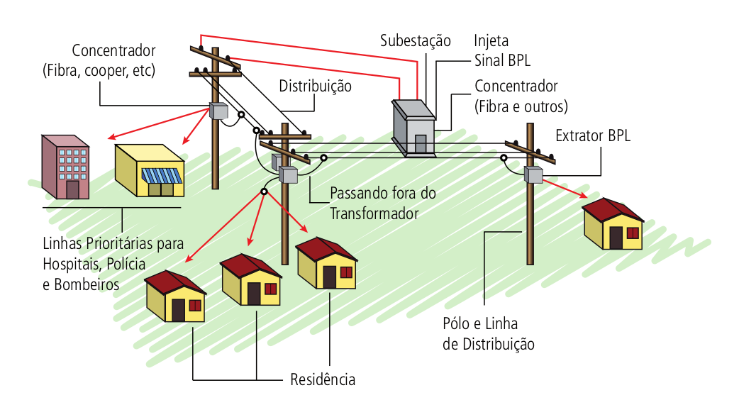 Sistema distribuição BPL