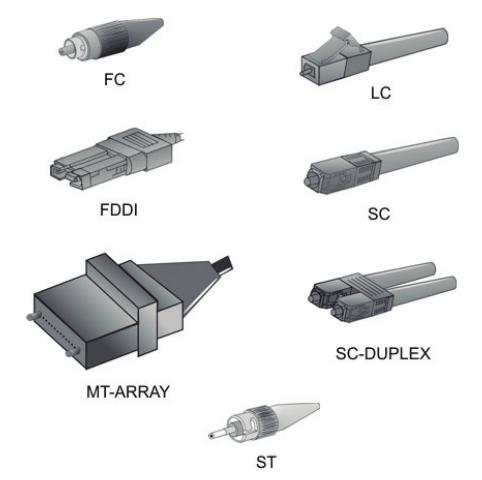 Tipo de conectores para cabos de fibra ótica
