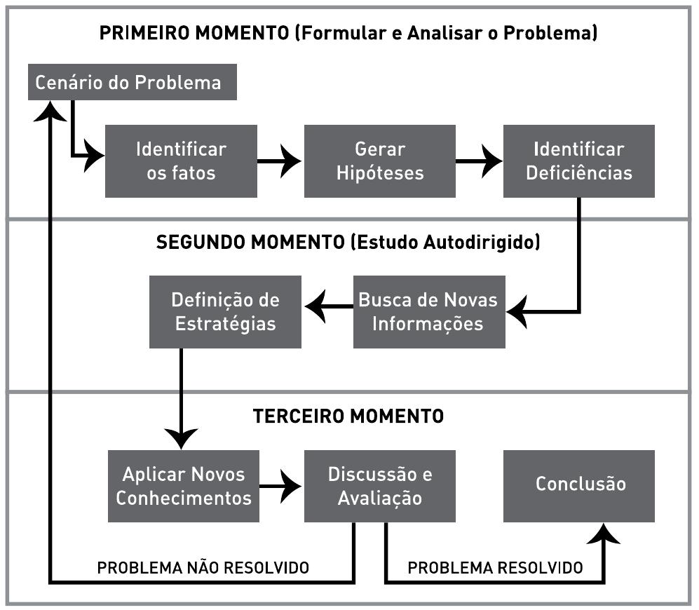 O ciclo de aprendizagem na ABP
