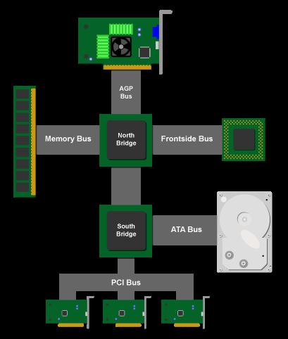 Esquema de ligação dos chipsets