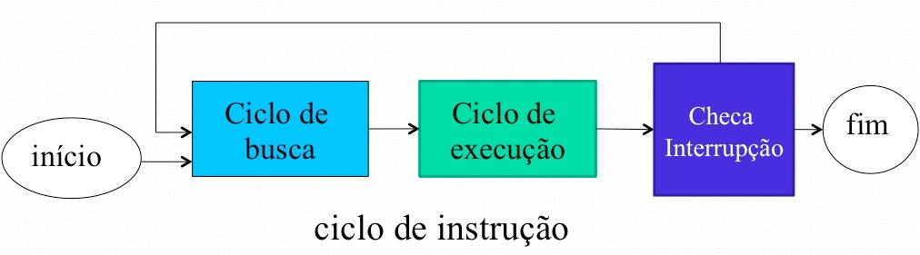 Ciclo de Instruções com interrupções