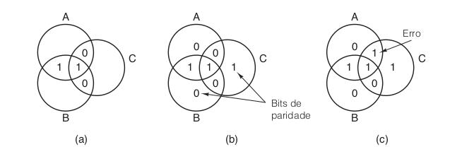 Diagrama de Venn de Erros